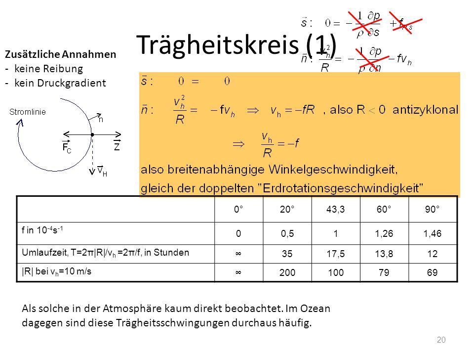 Trägheitskreis (1) Zusätzliche Annahmen keine Reibung