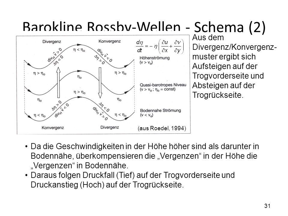 Barokline Rossby-Wellen - Schema (2)