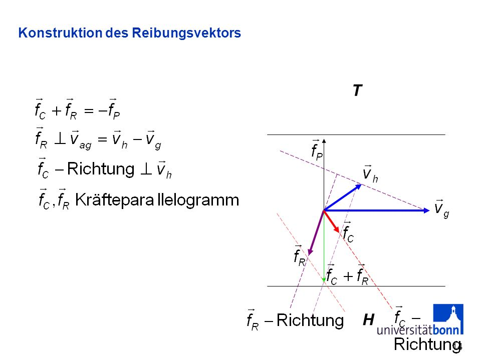 Konstruktion des Reibungsvektors
