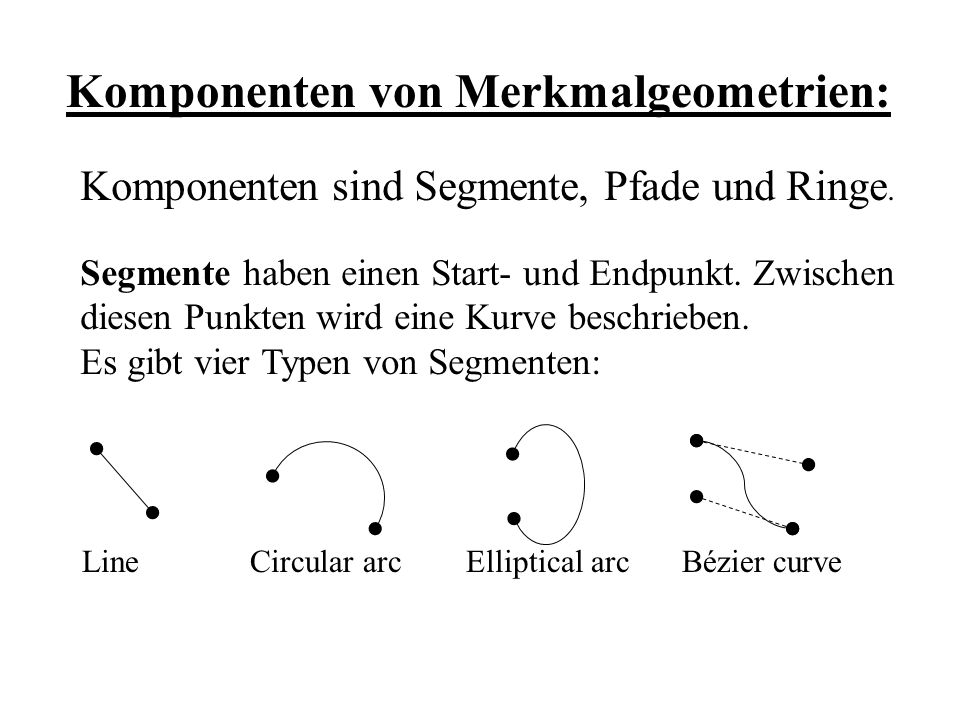 Komponenten von Merkmalgeometrien: