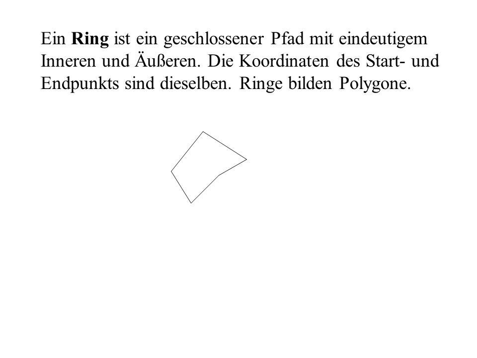 Ein Ring ist ein geschlossener Pfad mit eindeutigem