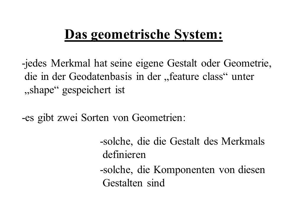 Das geometrische System: