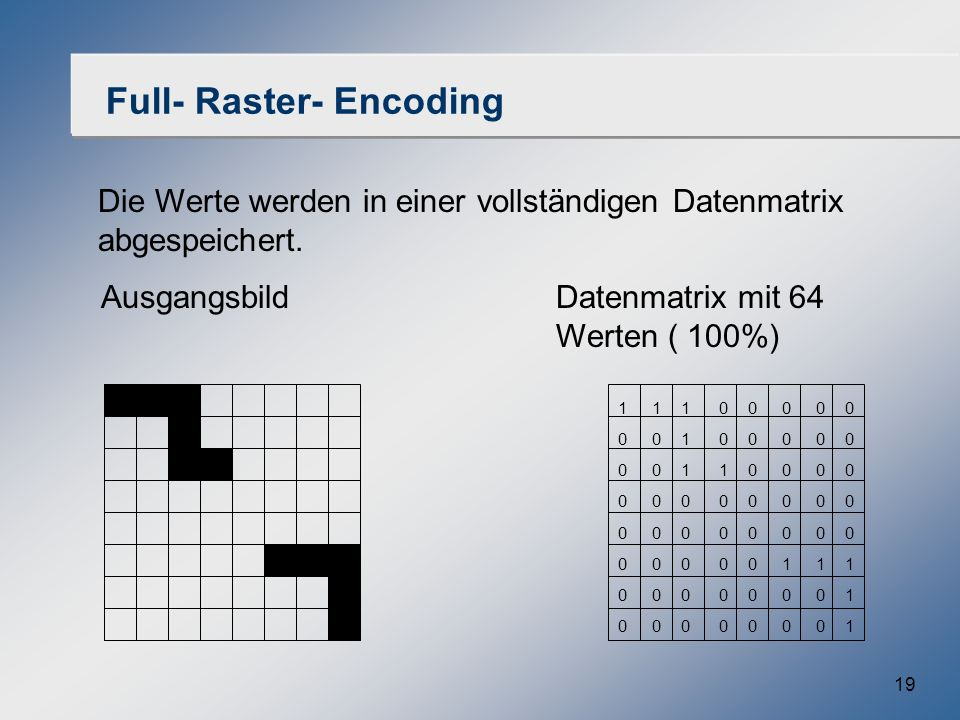 Full- Raster- Encoding