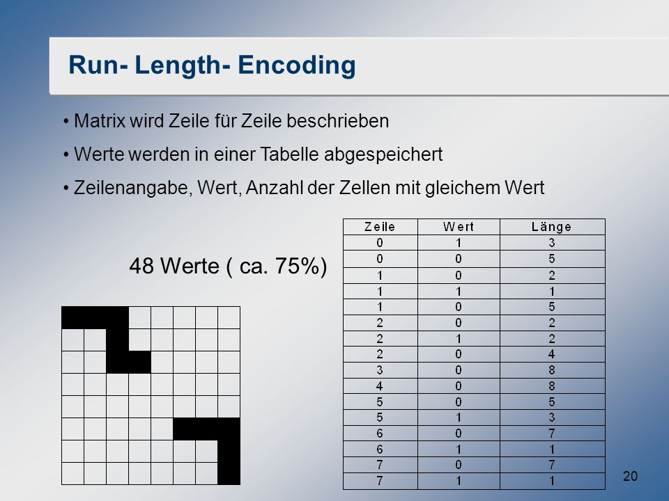 Run- Length- Encoding 48 Werte ( ca. 75%)
