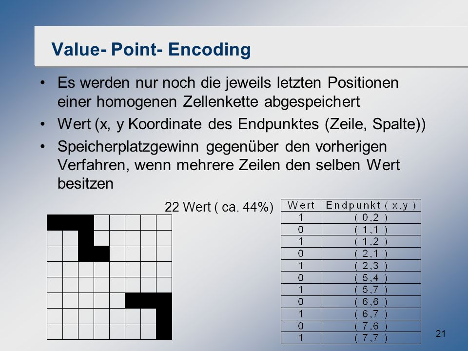 Value- Point- Encoding