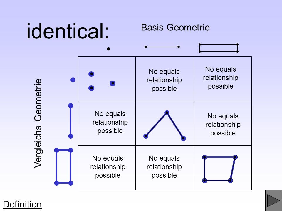 identical: • • • • Basis Geometrie Vergleichs Geometrie Definition