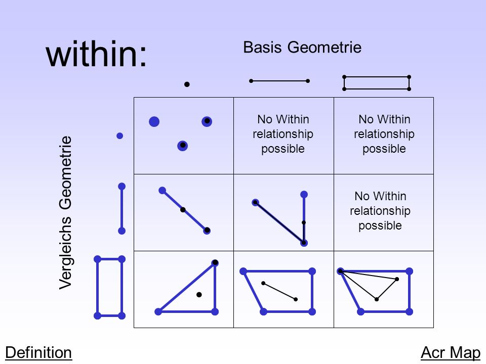 within: • • • • • • • Basis Geometrie Vergleichs Geometrie Definition