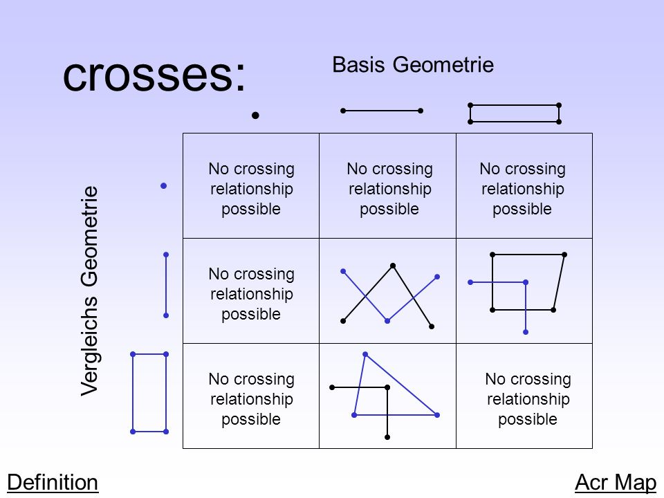 crosses: • Basis Geometrie Vergleichs Geometrie Definition Acr Map