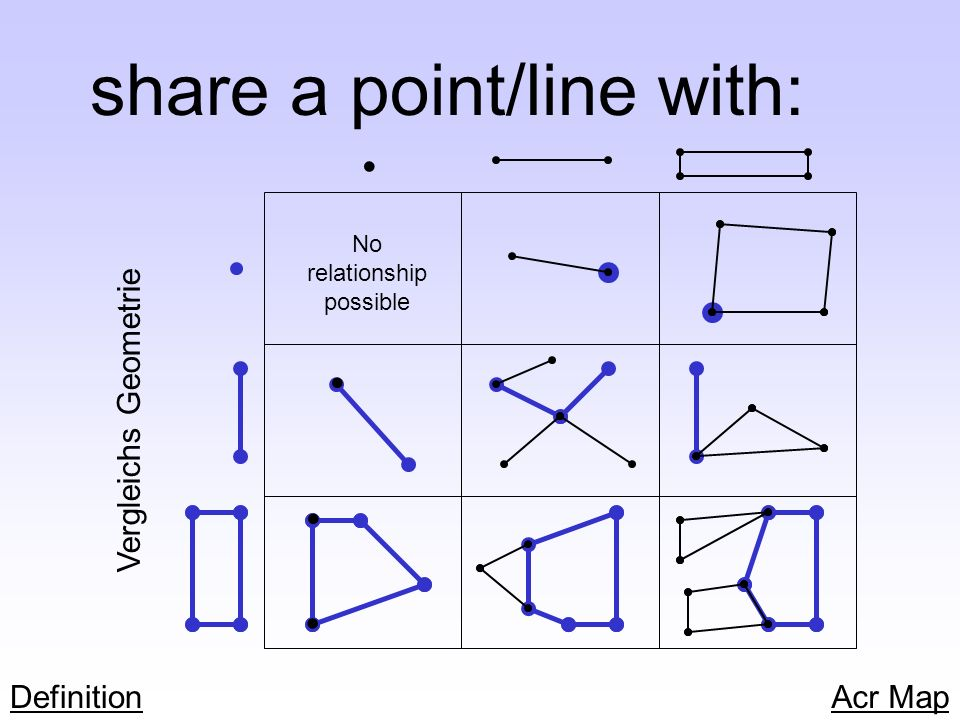 share a point/line with: