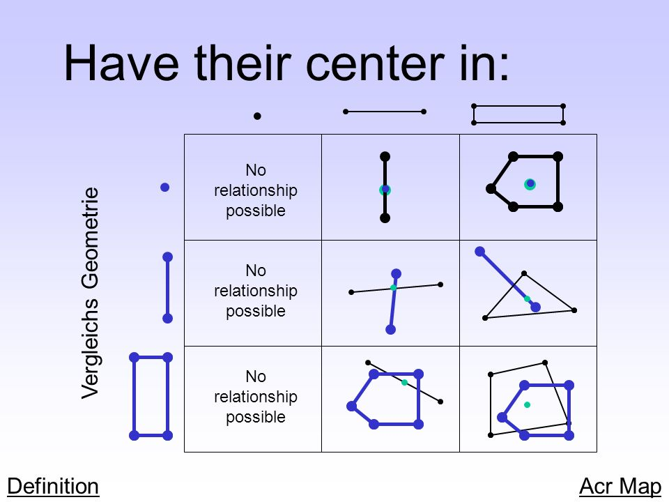 Have their center in: • • • Vergleichs Geometrie Definition Acr Map No