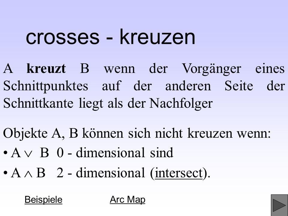 crosses - kreuzenA kreuzt B wenn der Vorgänger eines Schnittpunktes auf der anderen Seite der Schnittkante liegt als der Nachfolger.