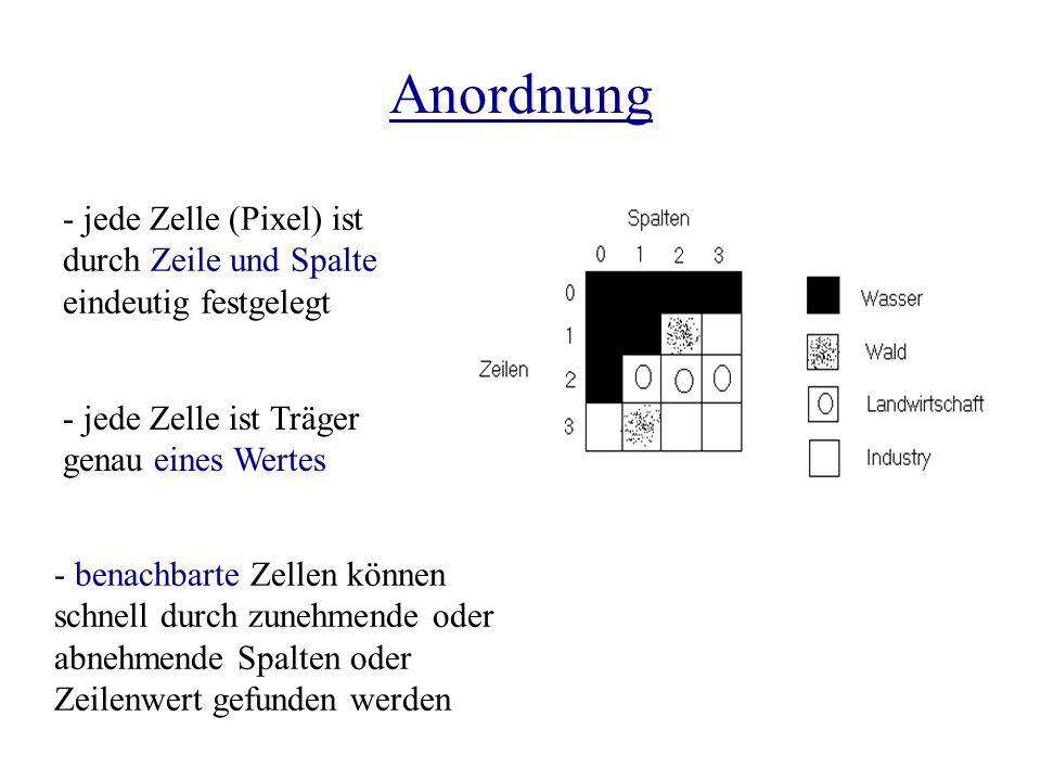 Anordnung - jede Zelle (Pixel) ist durch Zeile und Spalte eindeutig festgelegt. - jede Zelle ist Träger genau eines Wertes.