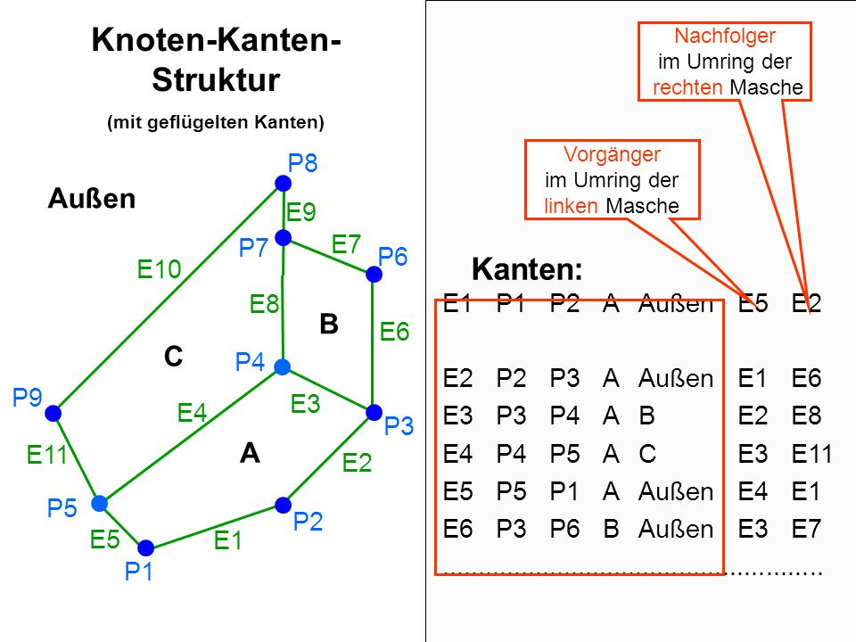 Knoten-Kanten-Struktur (mit geflügelten Kanten)