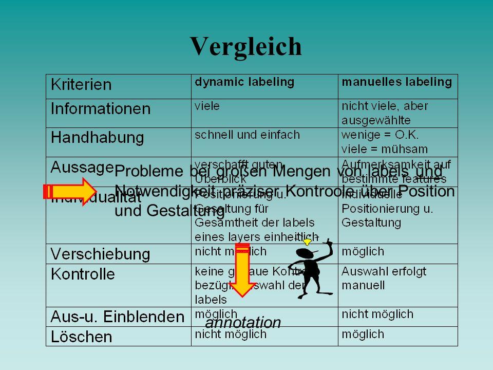Vergleich Probleme bei großen Mengen von labels und Notwendigkeit präziser Kontroole über Position und Gestaltung.