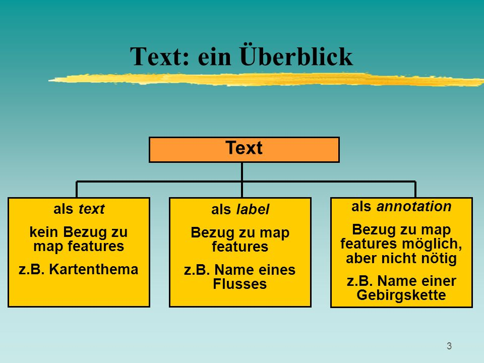 Text: ein Überblick Text als text kein Bezug zu map features