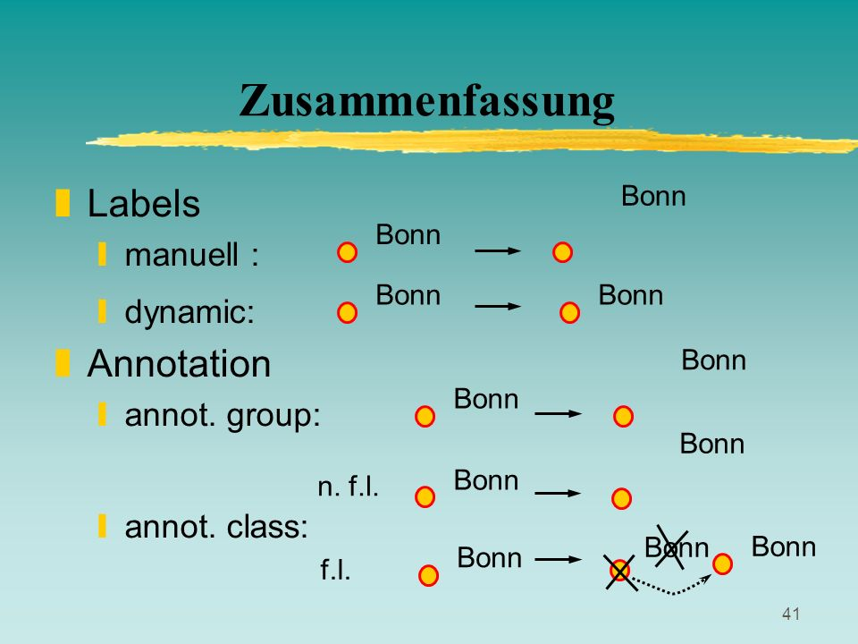 Zusammenfassung Labels Annotation manuell : dynamic: annot. group: