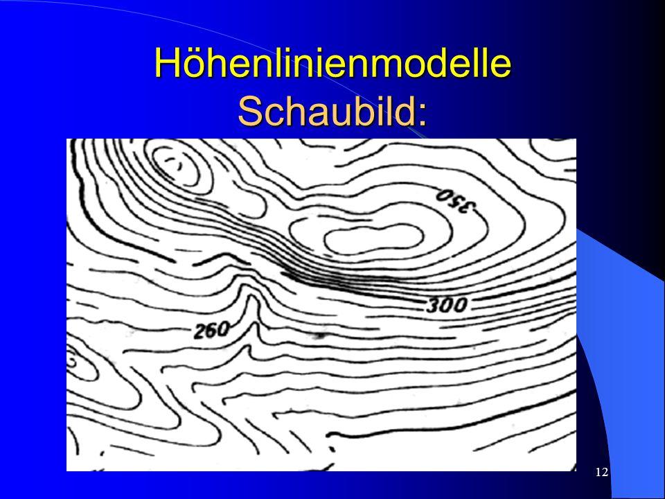 Höhenlinienmodelle Schaubild: