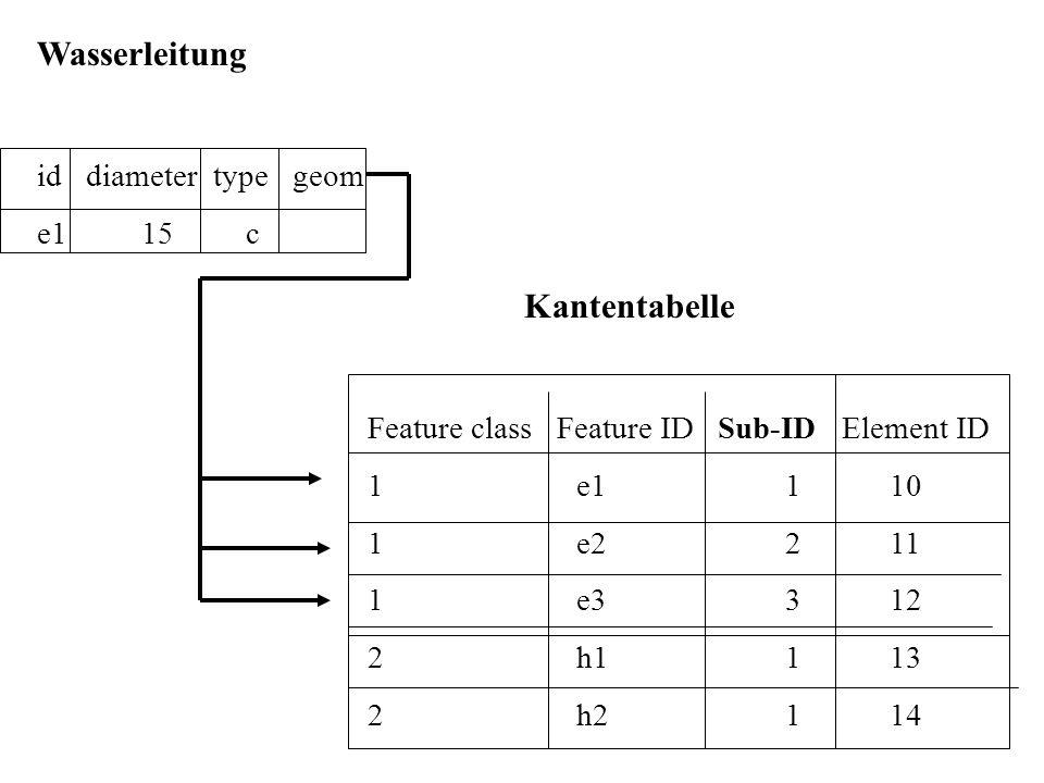 Wasserleitung Kantentabelle id diameter type geom e1 15 c