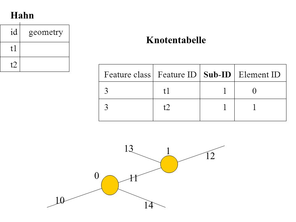Hahn Knotentabelle 13 1 12 11 10 14 id geometry t1 t2