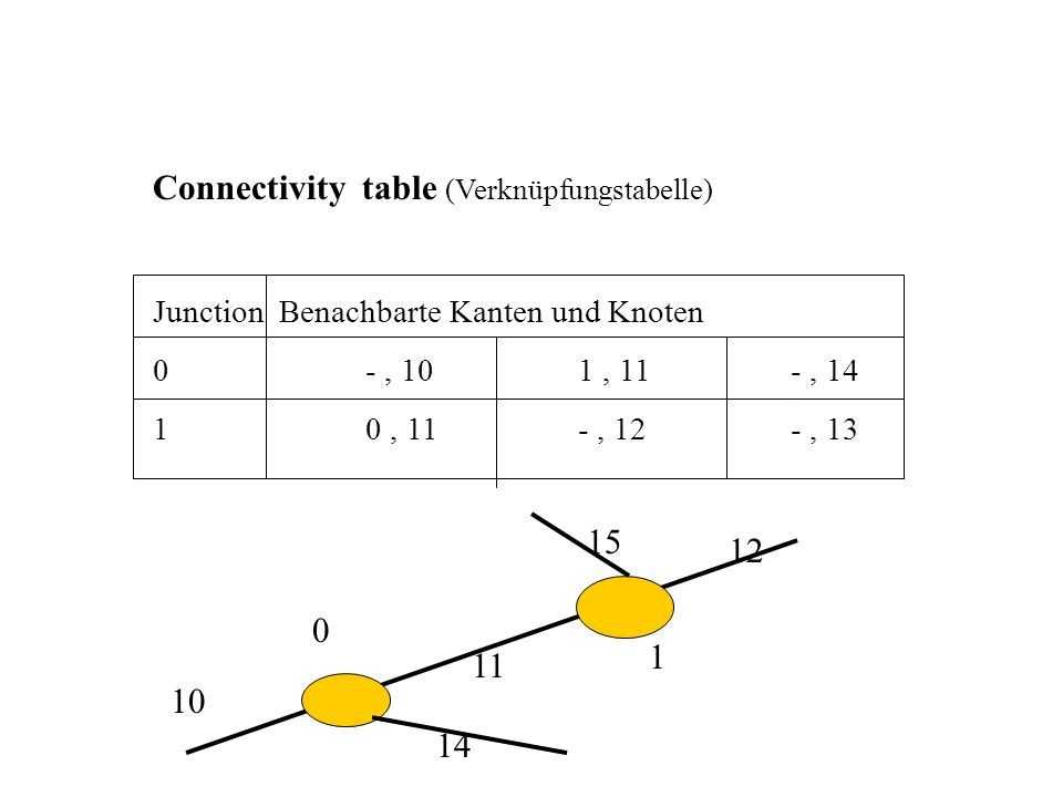 Connectivity table (Verknüpfungstabelle)