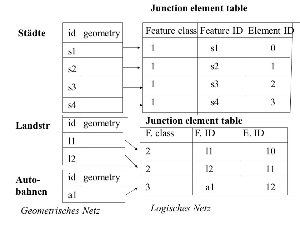 Junction element table