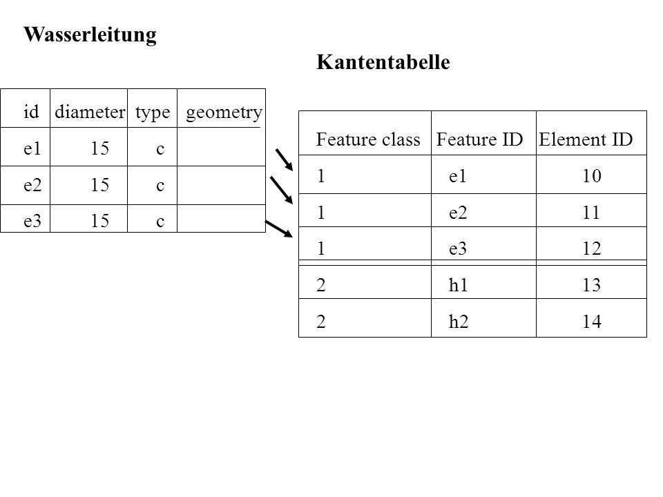 Wasserleitung Kantentabelle id diameter type geometry e1 15 c