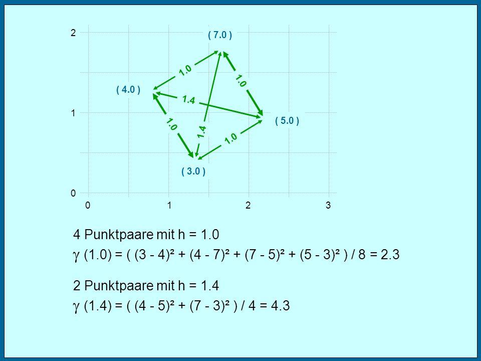 g (1.0) = ( (3 - 4)² + (4 - 7)² + (7 - 5)² + (5 - 3)² ) / 8 = 2.3