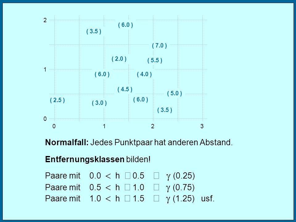 Normalfall: Jedes Punktpaar hat anderen Abstand.