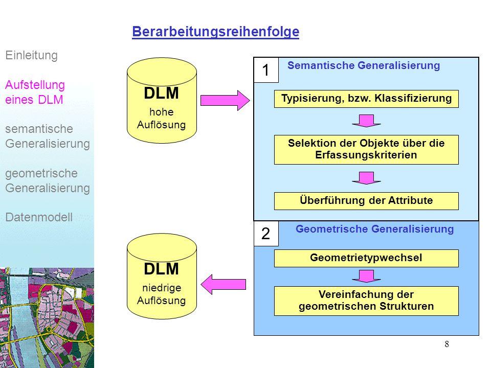 1 DLM 2 DLM Berarbeitungsreihenfolge Einleitung Aufstellung eines DLM