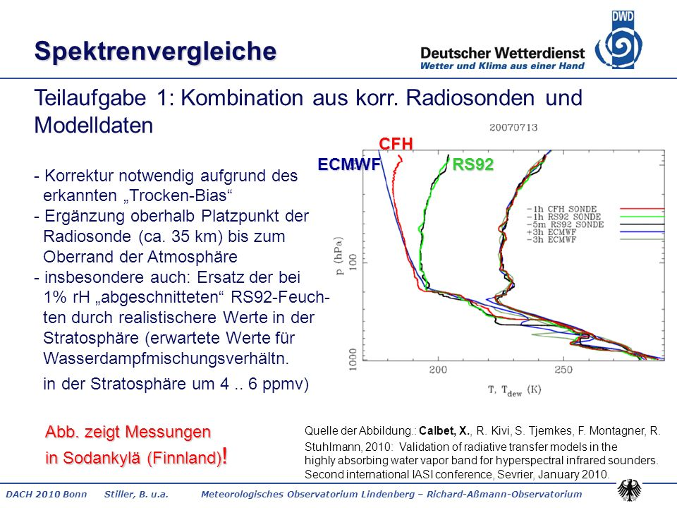 Spektrenvergleiche CFH. ECMWF RS92.