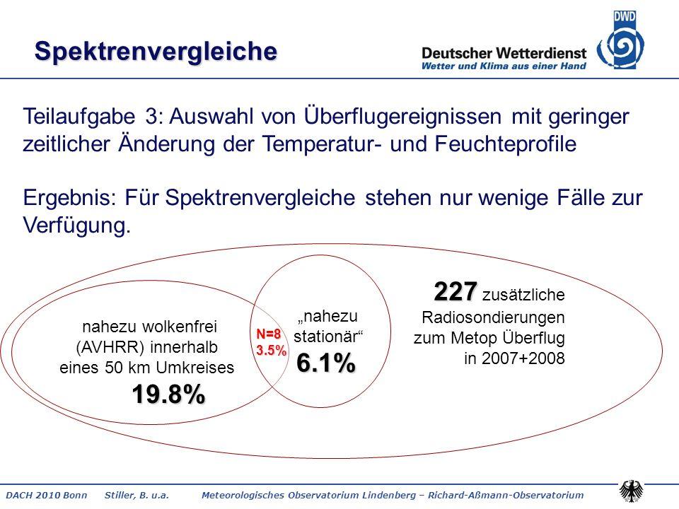 Spektrenvergleiche 227 zusätzliche 6.1% 19.8%