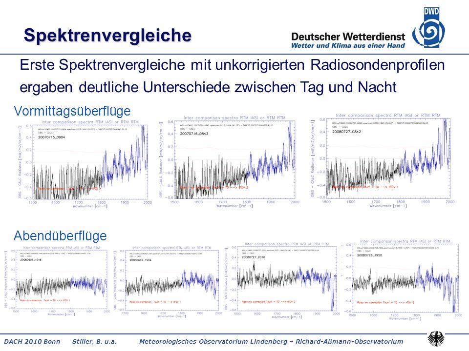 Spektrenvergleiche Erste Spektrenvergleiche mit unkorrigierten Radiosondenprofilen ergaben deutliche Unterschiede zwischen Tag und Nacht.
