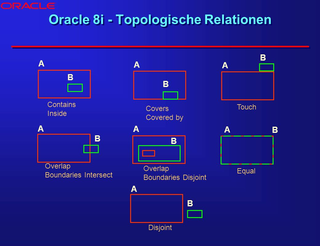 Oracle 8i - Topologische Relationen