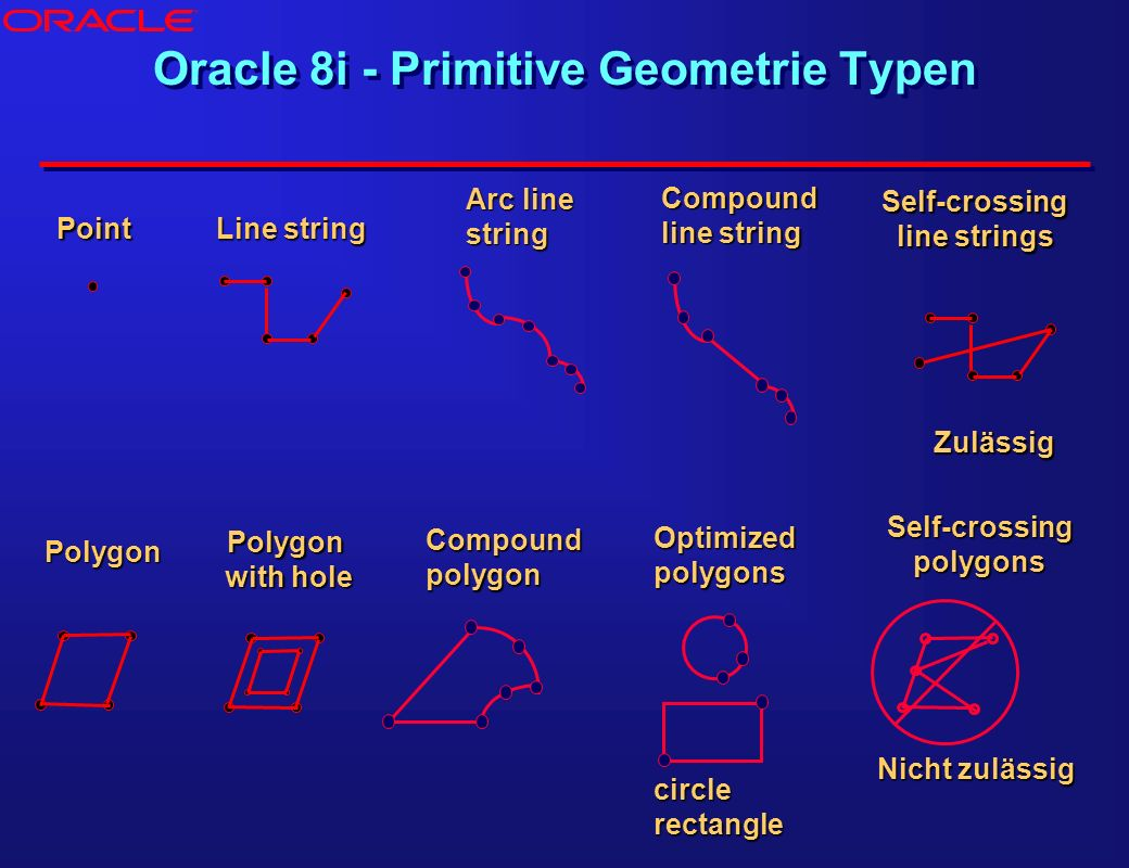 Oracle 8i - Primitive Geometrie Typen