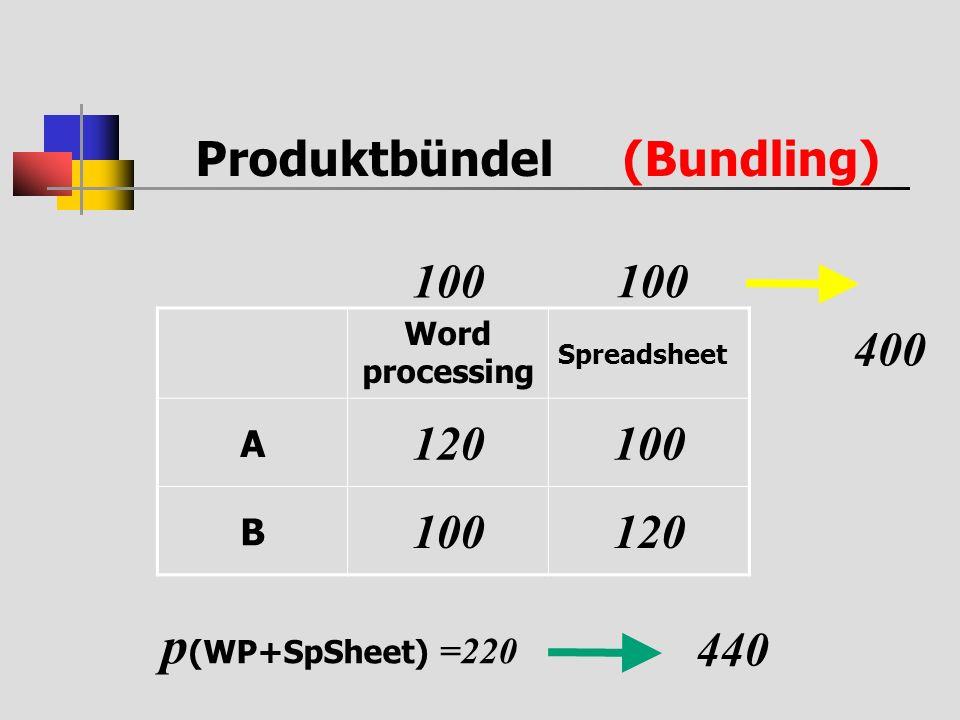 p(WP+SpSheet) =220 Produktbündel (Bundling) 100 100 120 100 400 440 A