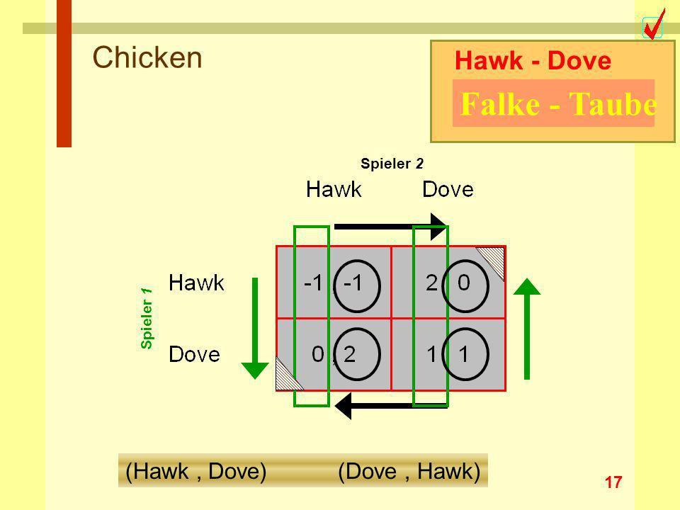 Falke - Taube Chicken Hawk - Dove (Hawk , Dove) (Dove , Hawk)