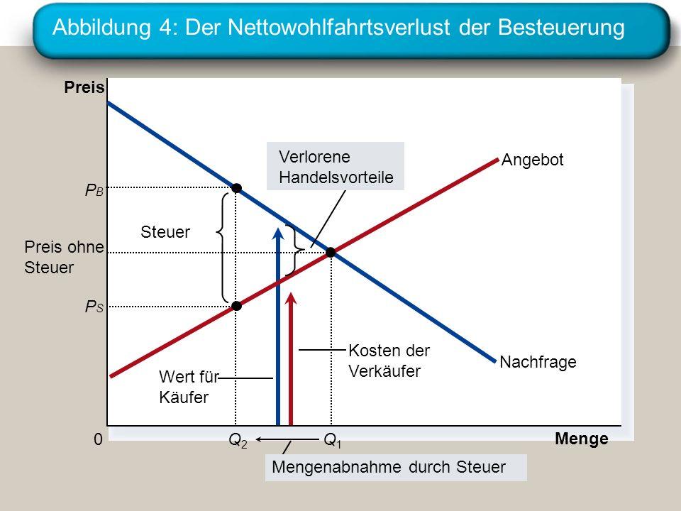 Abbildung 4: Der Nettowohlfahrtsverlust der Besteuerung