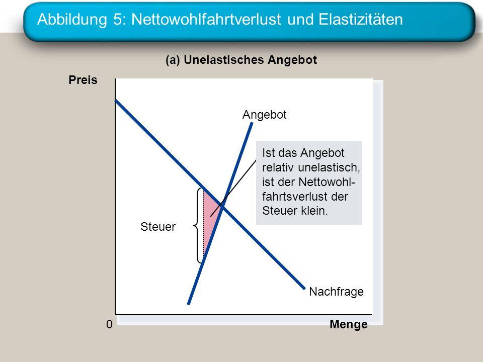 Abbildung 5: Nettowohlfahrtverlust und Elastizitäten