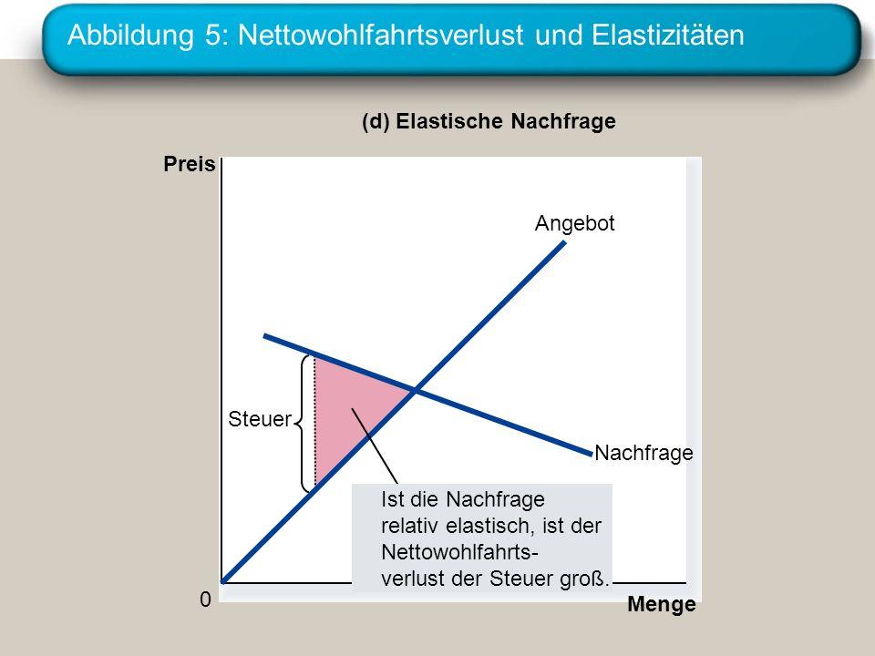 Abbildung 5: Nettowohlfahrtsverlust und Elastizitäten