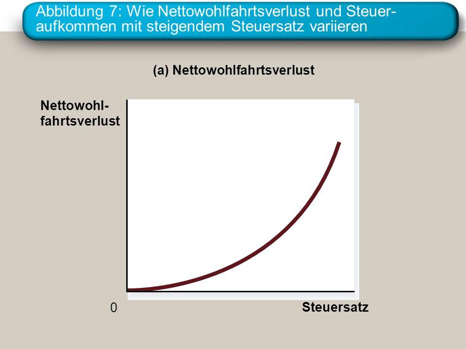 Abbildung 7: Wie Nettowohlfahrtsverlust und Steuer-aufkommen mit steigendem Steuersatz variieren
