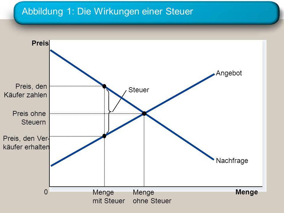 Abbildung 1: Die Wirkungen einer Steuer