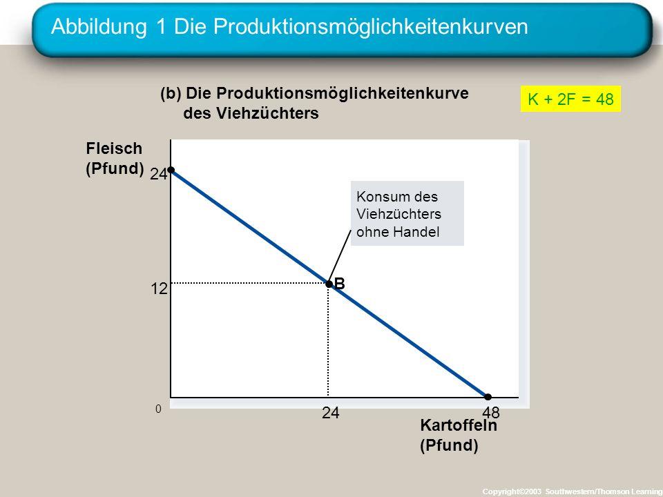 Abbildung 1 Die Produktionsmöglichkeitenkurven