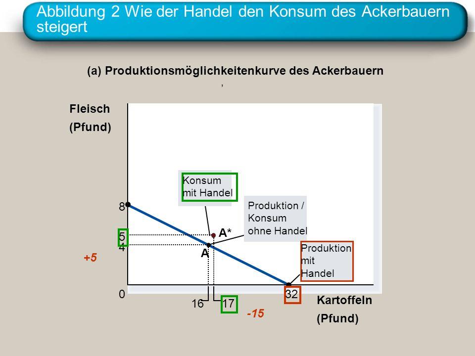 Abbildung 2 Wie der Handel den Konsum des Ackerbauern steigert