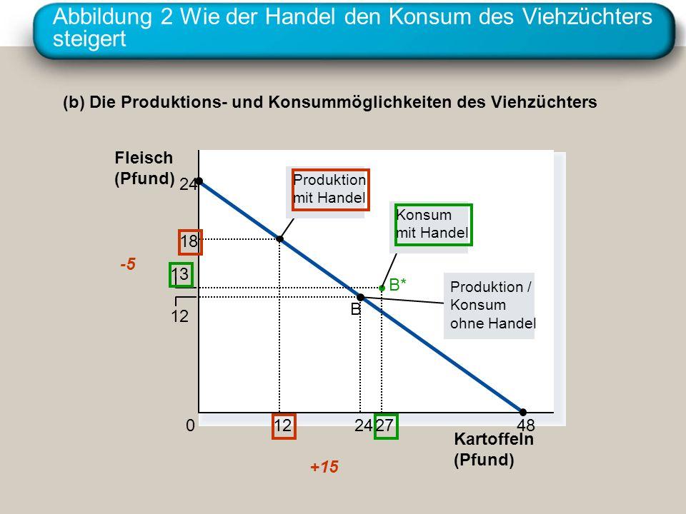 Abbildung 2 Wie der Handel den Konsum des Viehzüchters steigert