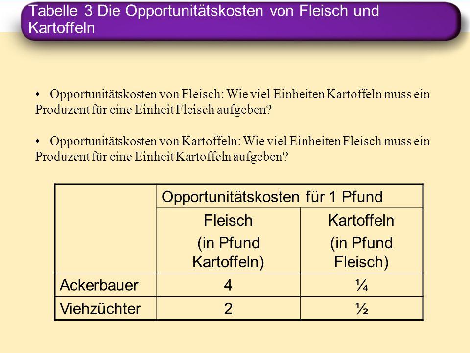 Tabelle 3 Die Opportunitätskosten von Fleisch und Kartoffeln