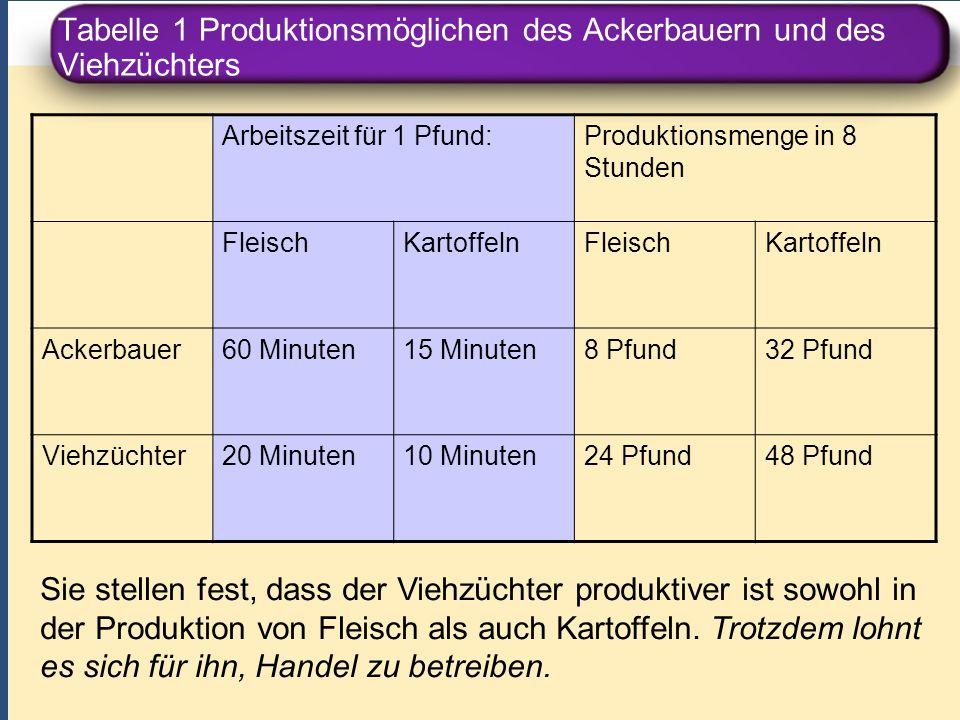 Tabelle 1 Produktionsmöglichen des Ackerbauern und des Viehzüchters