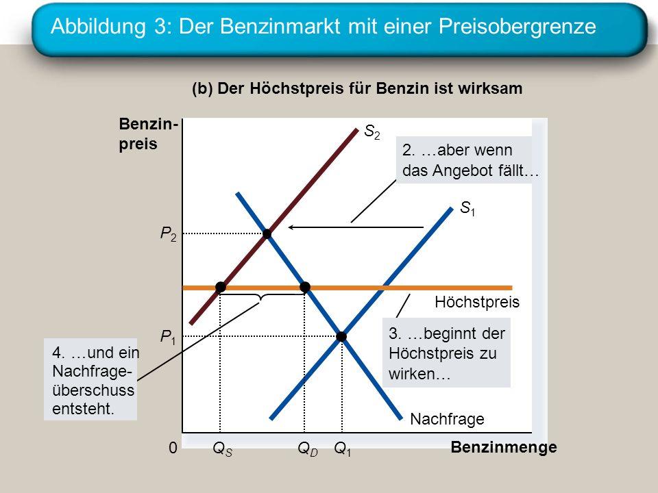 Abbildung 3: Der Benzinmarkt mit einer Preisobergrenze