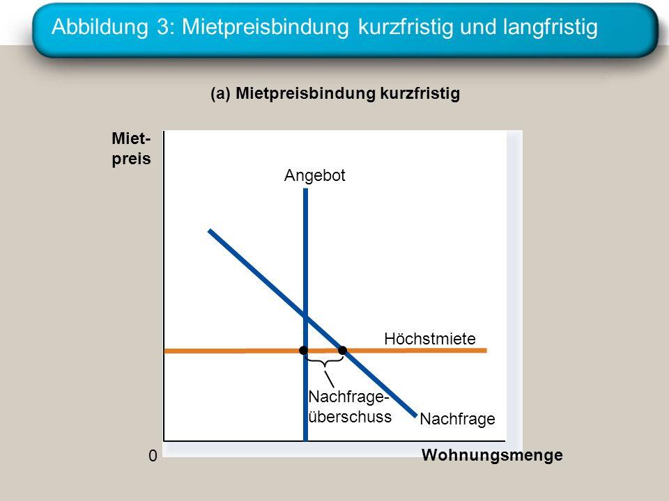 Abbildung 3: Mietpreisbindung kurzfristig und langfristig