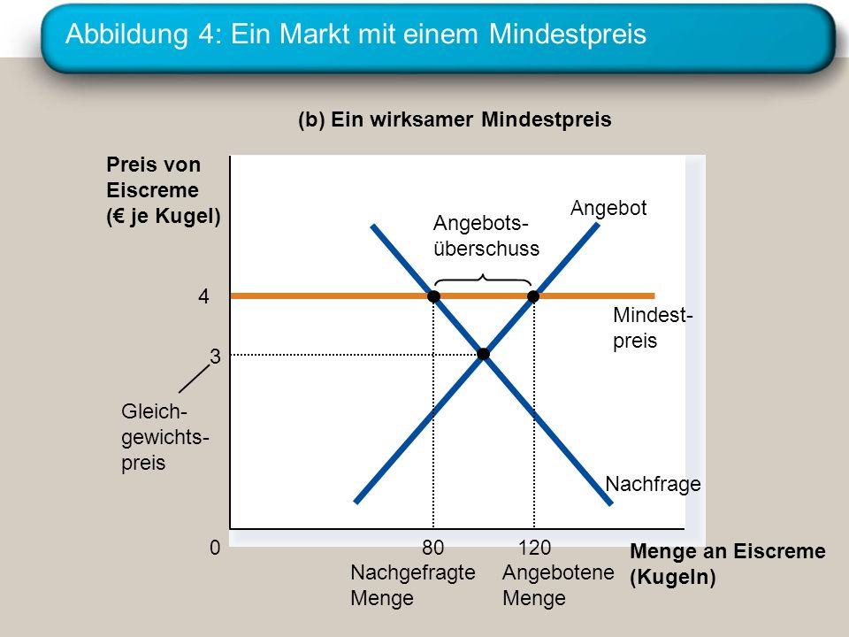 Abbildung 4: Ein Markt mit einem Mindestpreis