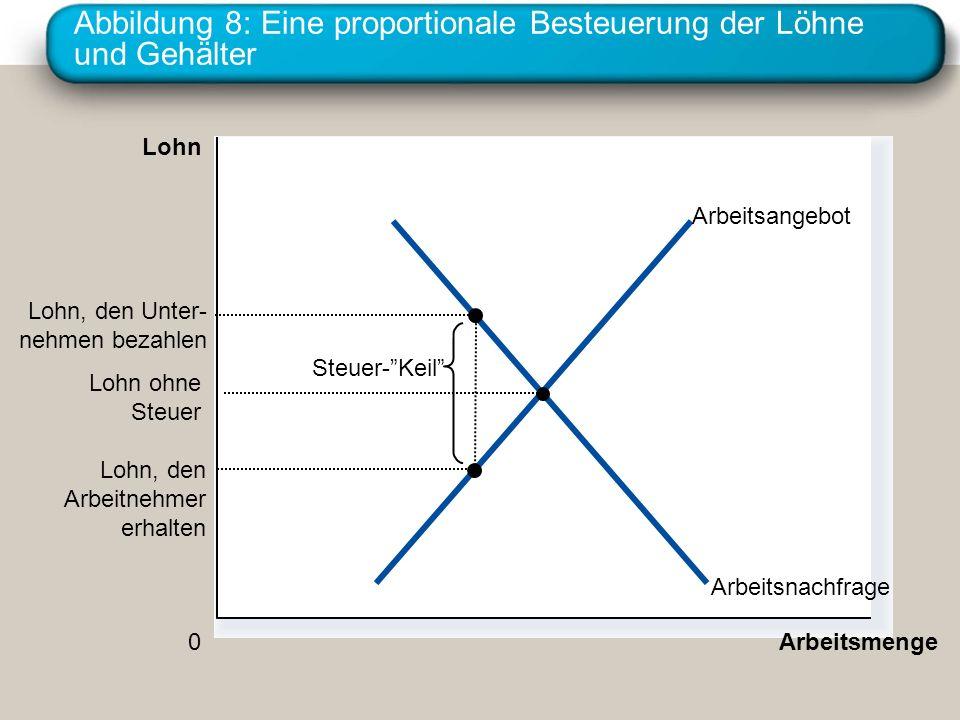 Abbildung 8: Eine proportionale Besteuerung der Löhne und Gehälter